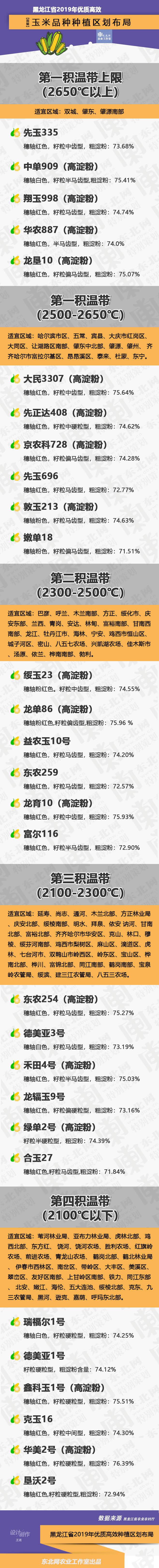 【一图看懂】黑龙江省2019年优质高效玉米品种种植